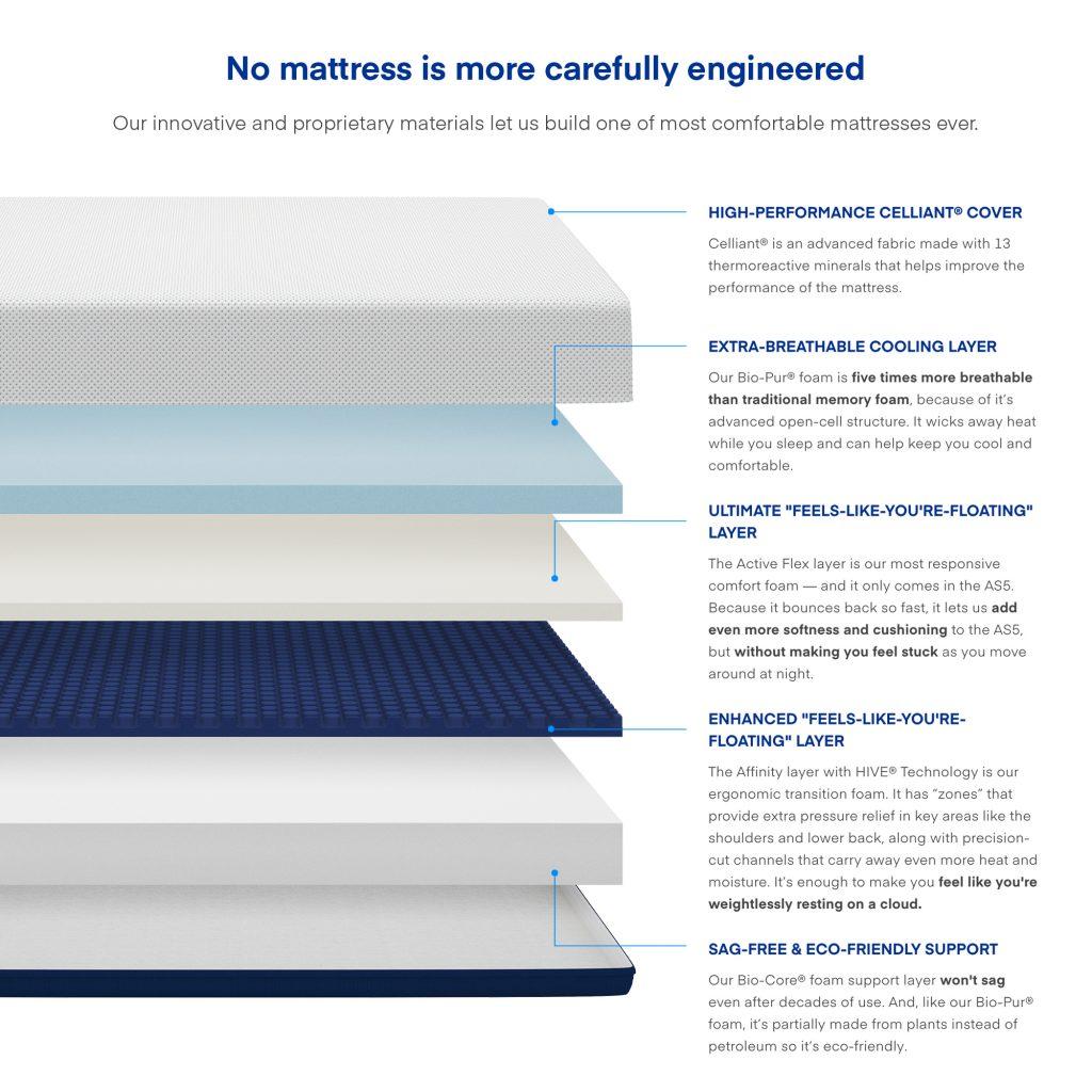 A chart that breaks down the technology behind an Amerisleep Hybrid Mattress